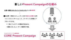 新しいプレゼントキャンペーンの仕組み
